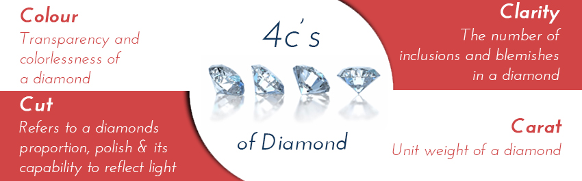 Four C's of a Diamond