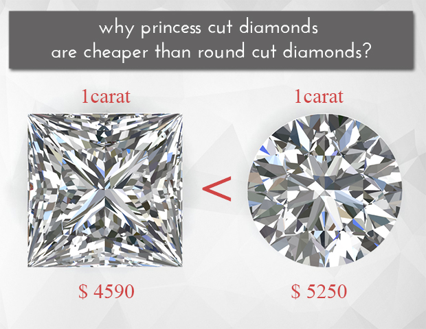 Why princess cut diamonds are cheaper than round cut diamonds?